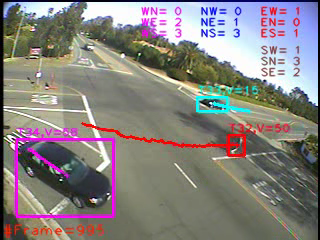 Intersection Monitoring